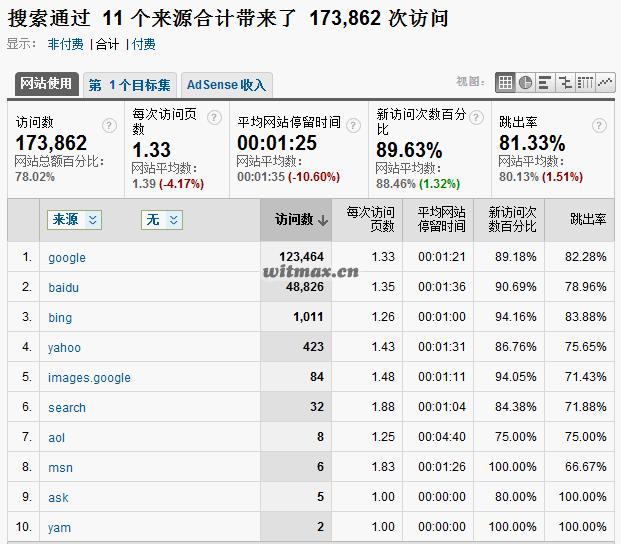 枫芸志流量来源分析