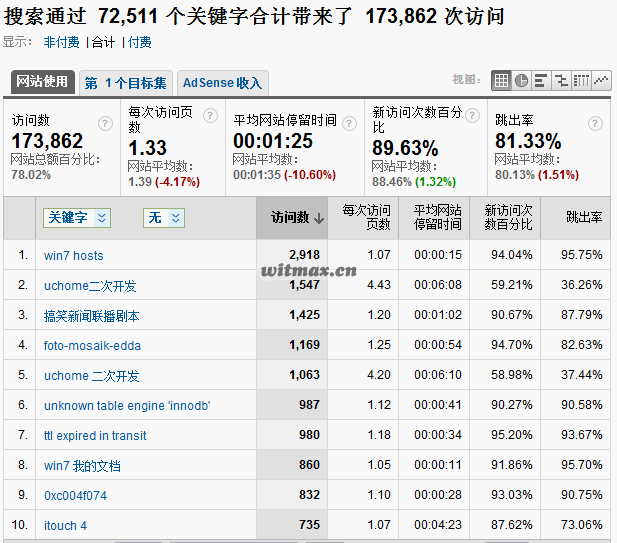枫芸志搜索关键词分析