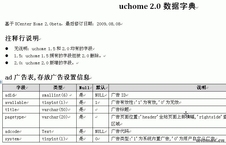 uchome 2.0数据字典